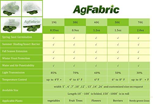 Agfabric-055-Oz-7x250-Lightweight-Garden-FabricRow-CoverFloating-Row-Crop-CoverPlant-Protection-Blanket-0-0
