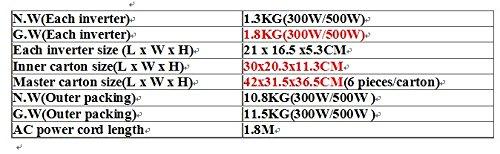 GOWE-300W-Grid-tie-inverter-Pure-sine-wave-input-DC-15v-60v-0-2